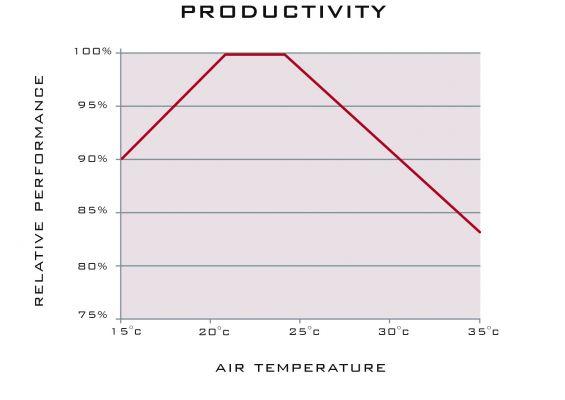Productivity Temperature Building
